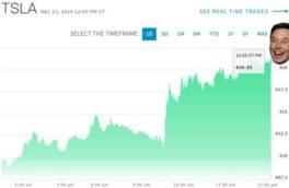 ایلان ماسک به دستکاری بازار سهام متهم شد؛ زلزله در بازار رمزارزها/اقدام ثروتمندین فرد جهان در توییتر غوغا به پا کرد